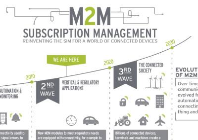 G&D Subscription Management Infographic